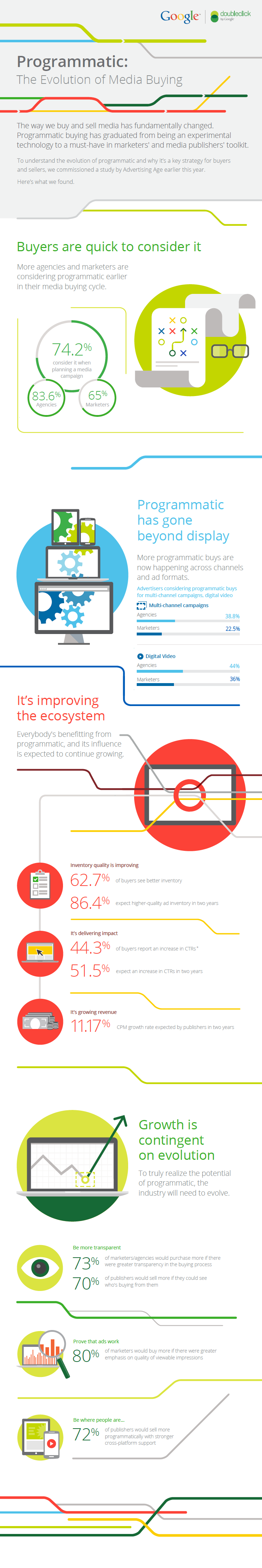 Programmatic : The evolution of media buying by Google