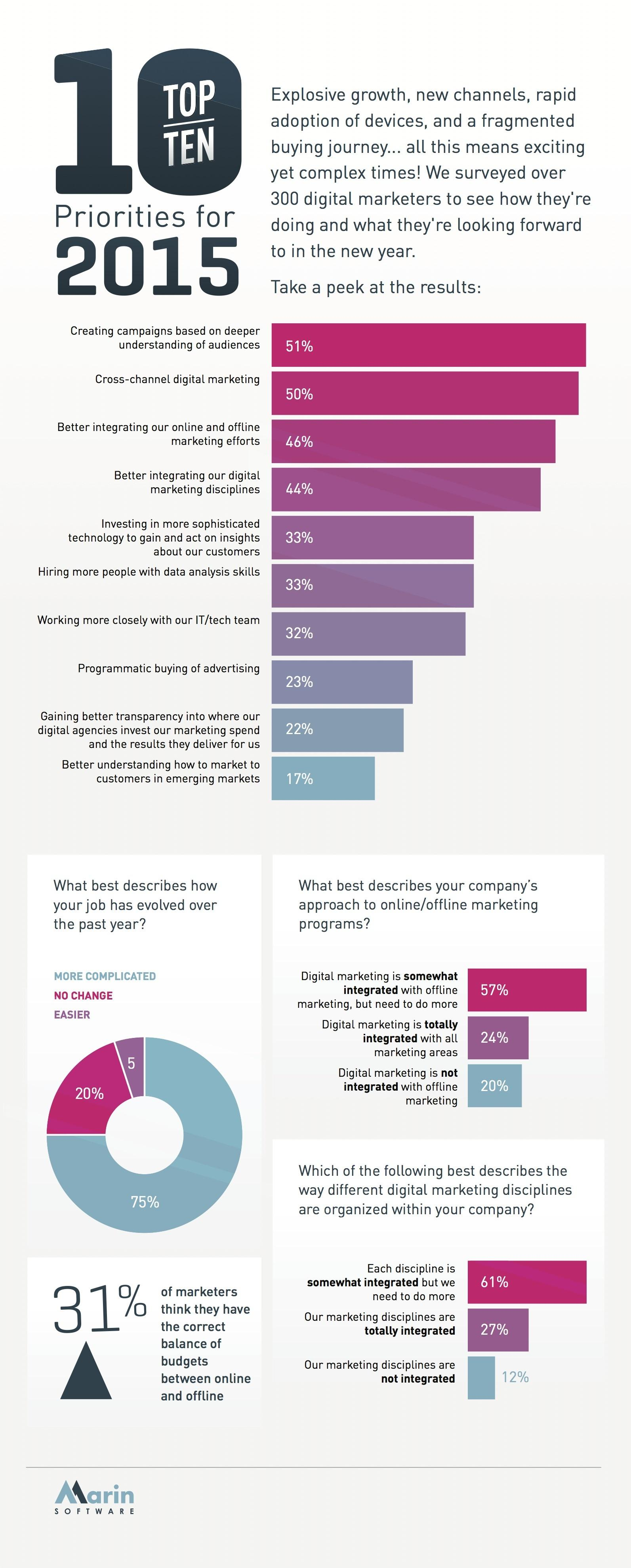 CMO Top Priorities for 2015