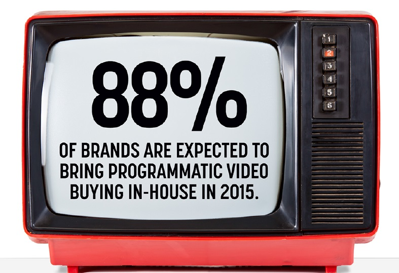 Programmatic buying in house for video in 2015