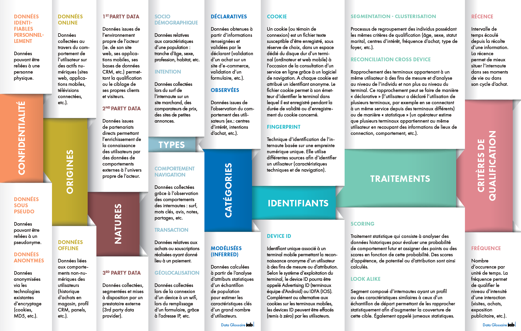 Data glossary for Programmatic campaign