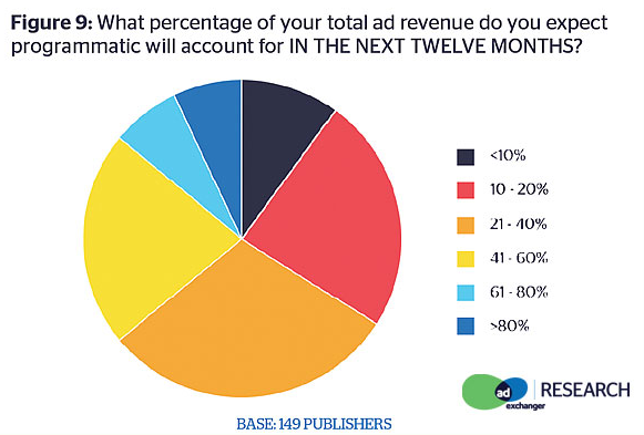 Programmatic revenue forecast by publisher themself