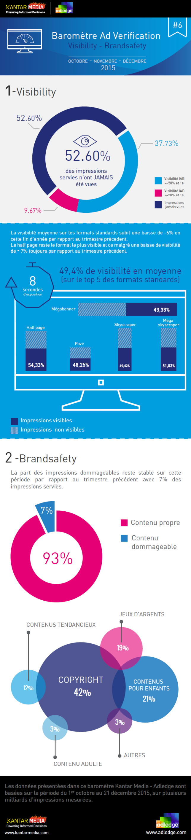 Visibility and brand safety measurement for French display Ad Market Q4 2015 Programmatic