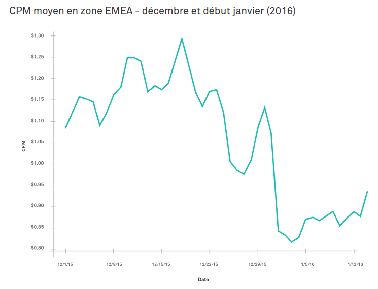 average programmatic CPM EMEA december 2015 and january 2016