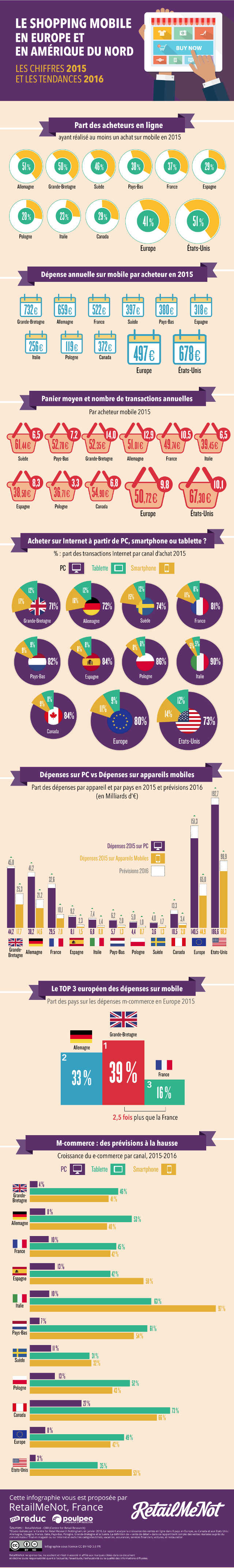 Report and grow for Mcommerce in 2015 for Europe and USA - Programmatic