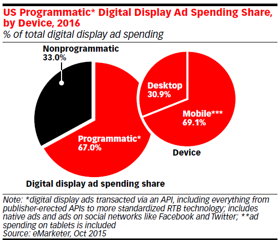 Programmatic and Mobile lead the game in digital advertising for 2016